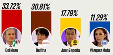 Pide López Obrador Revisar Casilla por Casilla Acta por Acta en las elecciones del Edomex