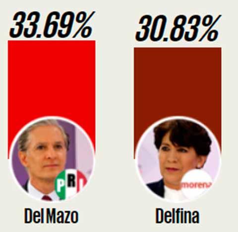 El cómputo final en el Estado de México le dio ventaja a Alfredo Del Mazo con 2.78% sobre la candidata de Morena, Delfina Gómez.