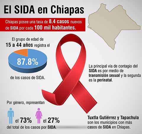 Más de 100 Mil Muertes por Sida en México