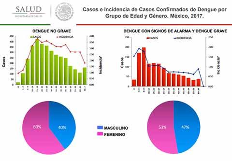 Cobra el Dengue 7 Muertos en Chiapas