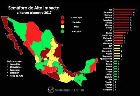 La entidad chiapaneca logró de Enero a Septiembre de 2017, la segunda tasa más baja del país en delitos de alto impacto, detalló la organización ciudadana Semáforo Delictivo.