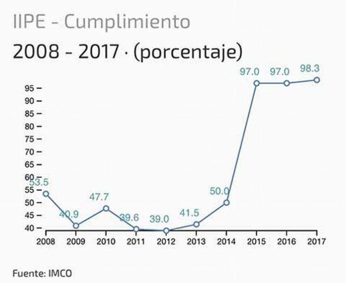 El Instituto Mexicano para la Competitividad A.C., dio a conocer que el gobierno de Chiapas, encabezado por Manuel Velasco, mejora por segundo año consecutivo la rendición de cuentas y permite conocer cómo se utiliza el dinero público, quién lo gasta y con qué objetivos.