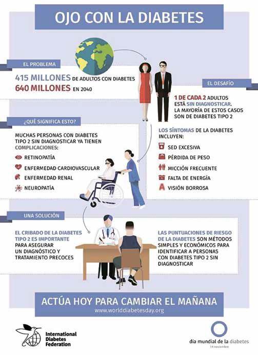 Registra Chiapas 11 Mil 581 Diabéticos 4 Mil 845 son Hombres y 6 Mil 736 Mujeres
