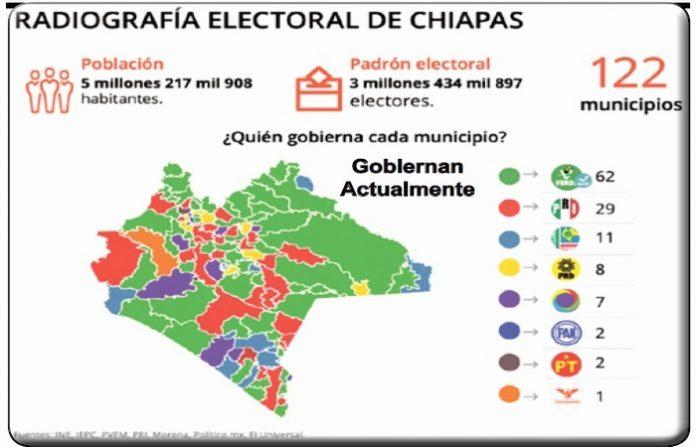 Arranca Campaña Electoral en Chiapas 2018; Suman más de 9 Mil Candidatos en Proselitismo