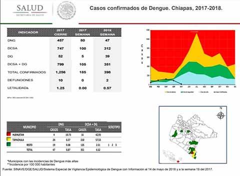 Tapachula Primer Lugar en Casos de Dengue en México