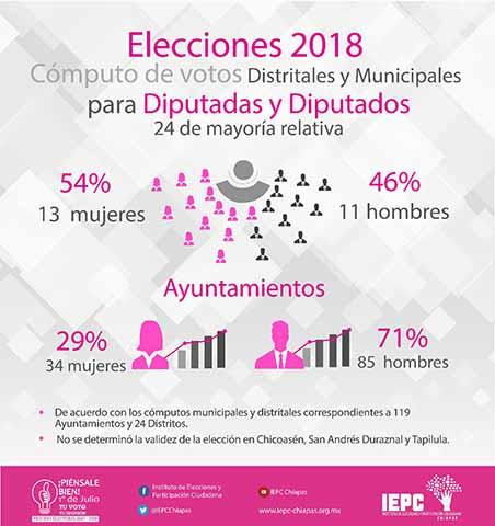 Celebra IEPC la Participación Política de las Mujeres en la Jornada Electoral