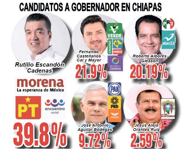 Cinco Gubernaturas Para Morena-PT-PES; 2 de PAN-PRD-MC; uno de MC; y Otro de la Alianza PAN-MC, Reporta el PREP