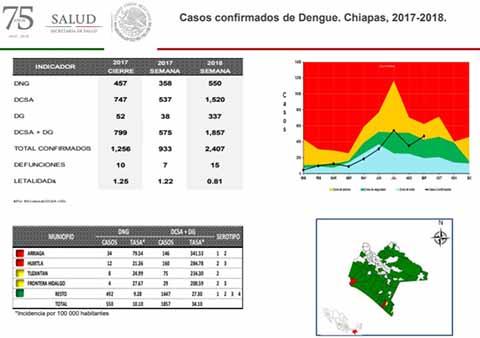 Alerta Roja en Chiapas Por Dengue, Van 15 Muertes