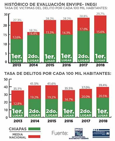 Chiapas Mantiene a Raya los Delitos, Afirma Manuel Velasco