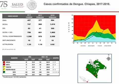 Suman 18 Muertos en Chiapas por Dengue