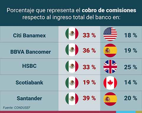 Comisiones Bancarias son un Abuso Cercano a la Usura, Reitera Monreal