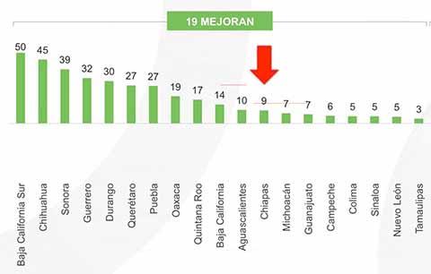 De acuerdo al Índice de Información del Ejercicio del Gasto 2018 del IMCO, Chiapas subió 4 posiciones en este indicador que mide la calidad de la información sobre la forma de ejercer el gasto de los 32 Poderes Ejecutivos Estatales.